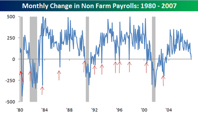 Change_in_non_farm_payrolls0907
