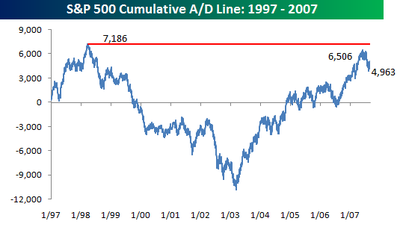 Sp_500_cumulative_ad_line