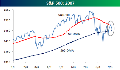 Sp_500_moving_averages