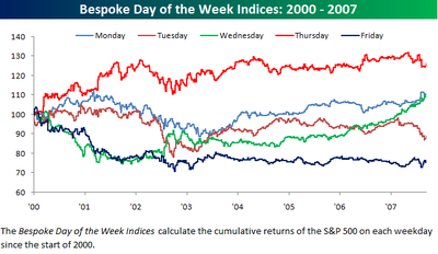 Day_of_the_week_indices0913_2