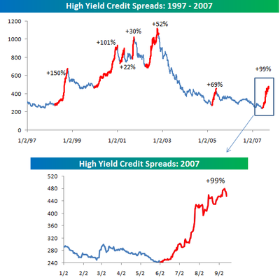 High_yield_spreads0913