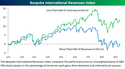 International_revenues091307