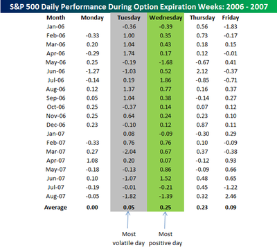 Option_expiration_week