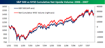 Cumulative_upside_volume