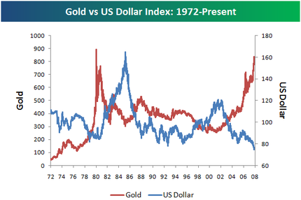 Bespoke investment group think big historical chart of dollar dollargold1 sciox Image collections