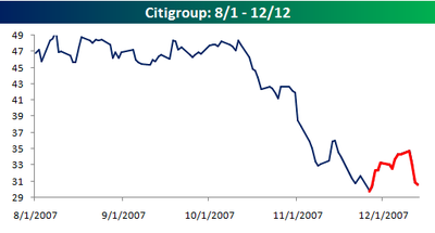 Citigroup_since_august
