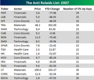 Anti_rolaids_list