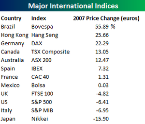 Intl_indices_in_euros_18