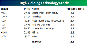 High_yielding_tech_stocks
