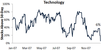Tech50day