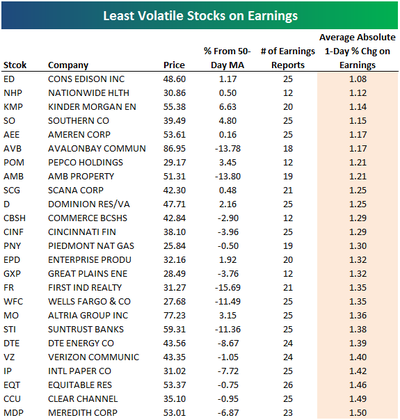 Leastvolatileearnings