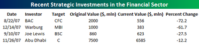 Strategic_investments_2