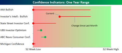 Confience_measures_one_year_range