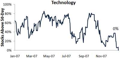 Techstocks1