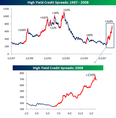 High_yield_spreads0128