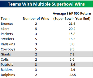 Teams_with_multiple_superbowl_win_2
