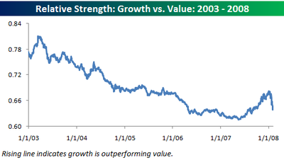 Growth_vs_value