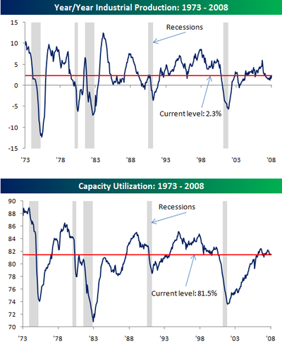 Industrial_production_and_capacity_