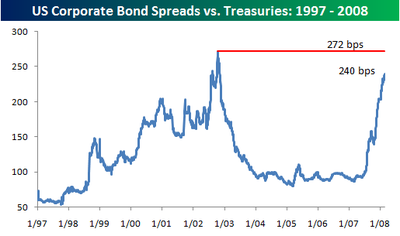 Corporate_bond_spreads