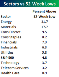 Sectors_vs_lows_5