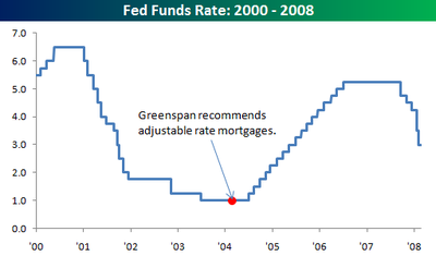 Fed_funds_and_greenpan