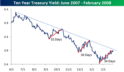 Ten_year_yield_2