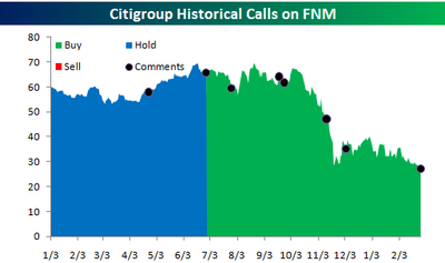 Citigroup_fnm_calls