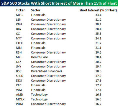 Short_interest_stocks