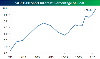 Sp_1500_short_interest