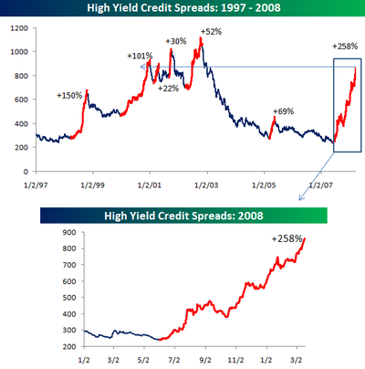 High_yield_spreads_031808