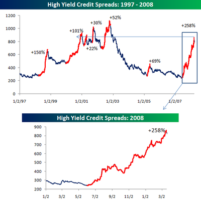 High_yield_spreads_032608