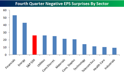 Negative_eps_surprises