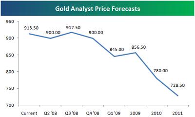 Goldforecast