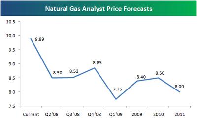 Natgasforecast