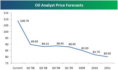 Oilforecast