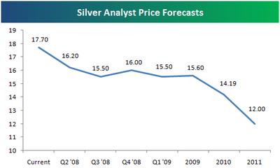 Silverforecast