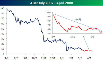 Abk_change_in_prices_2