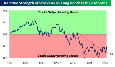 Bonds_vs_stocks_april_16