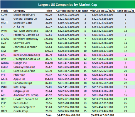 Largestcompanies1