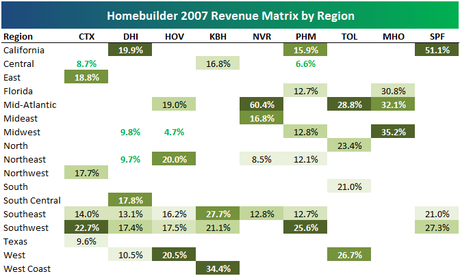 Homebuildersmatrix