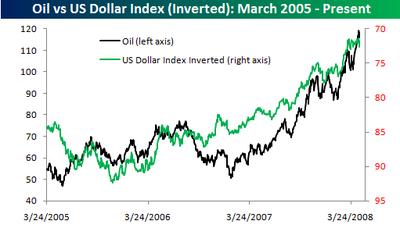 Oil_vs_dollar