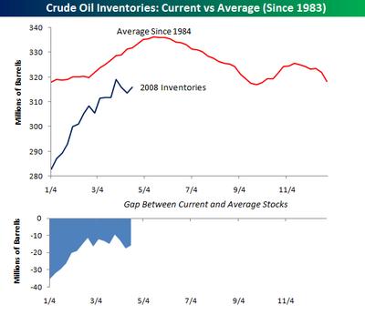 Crude_inventories_3