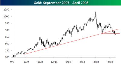 Gold_through_april_2008_2