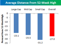 Distance_from_52_week_high_indices