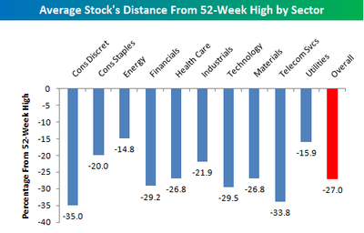 Distance_from_52_week_high_sectors