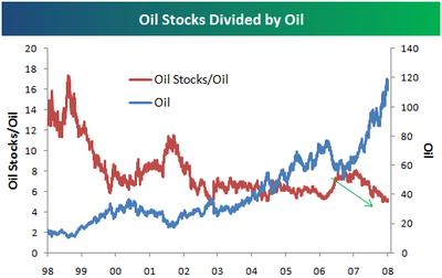 Oilstocksoilratio