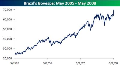 Brazil_bovespa