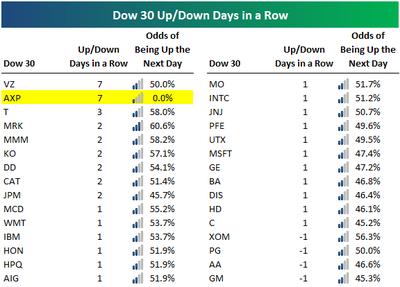 Dow30daysrow