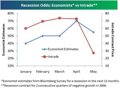 Recessionodds512