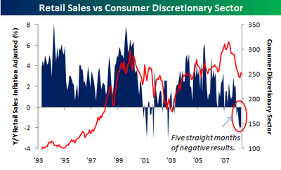 Retail_sales_by_category_vs_consume